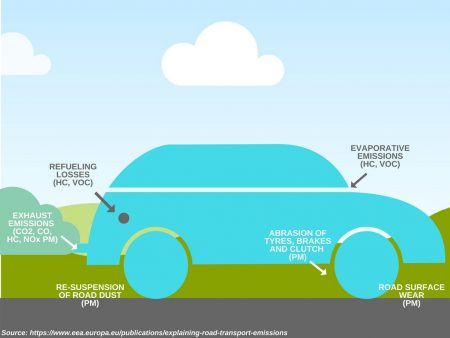 Several types of car emissions