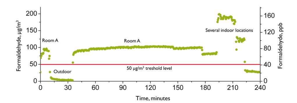 Indoor formaldehyde measurements