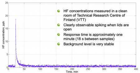 HF concentrations measured in a cleanroom